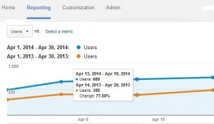 Increase Google Visitor Traffic