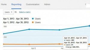 845% Increase in Traffic to Website